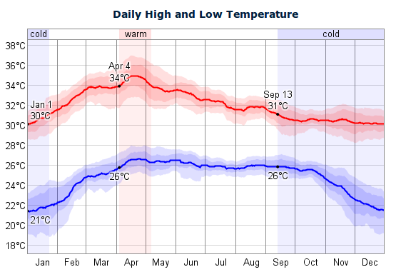 The daily average low (blue) and high (red) temperature with percentile bands (inner band from 25th to 75th percentile, outer band from 10th to 90th percentile)
