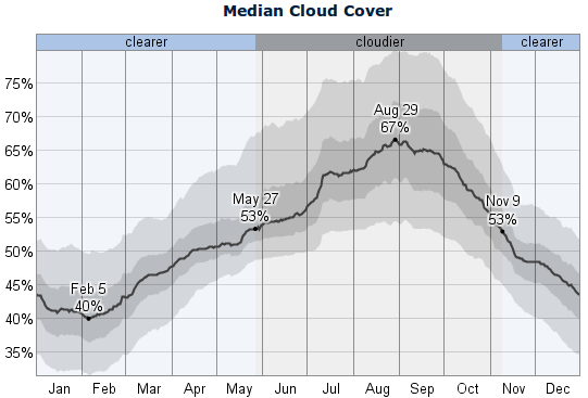 The median daily cloud cover (black line) with percentile bands (inner band from 40th to 60th percentile, outer band from 25th to 75th percentile)