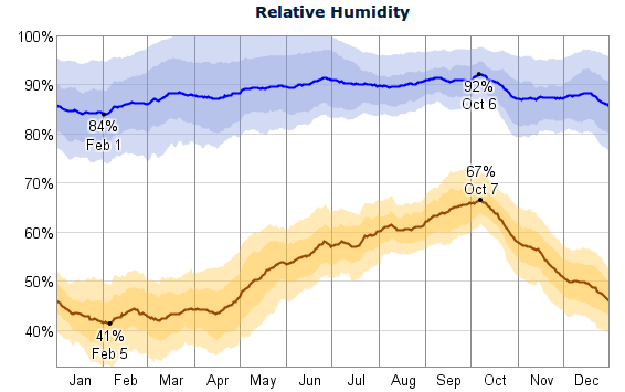 The average daily high (blue) and low (brown) relative humidity with percentile bands (inner bands from 25th to 75th percentile, outer bands from 10th to 90th percentile)